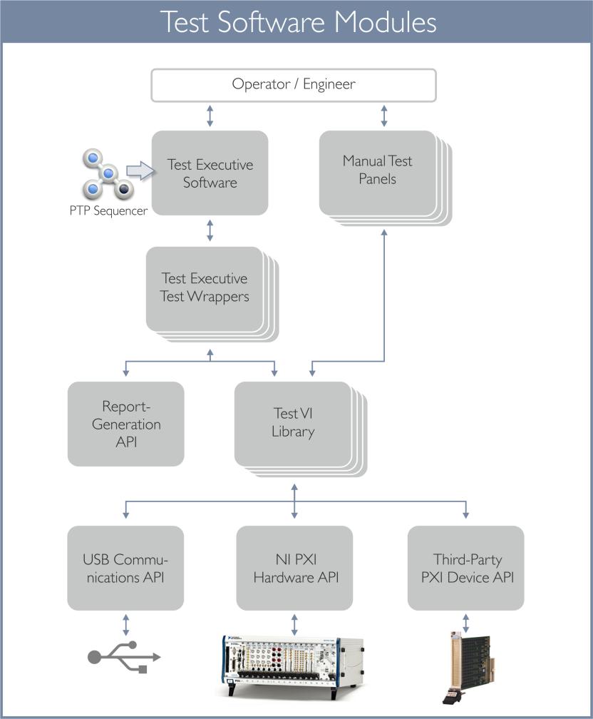 PTP Sequencer diagram